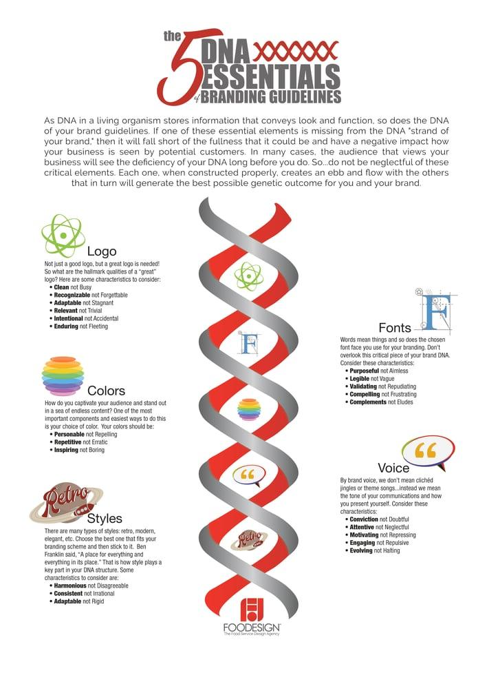 DNA of Brand Guidelines.jpg