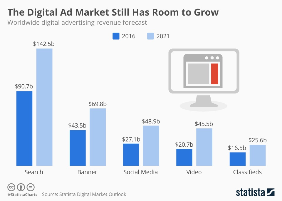 statistics on digital marketing trends and advertising