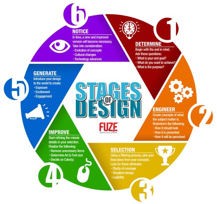 StagesOfDesign_Large (1).jpg